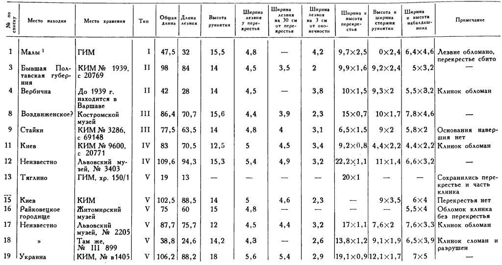 Измерения мечей (в сантиметрах). Таблица 2