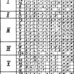 Таблица 10. Распределение признаков разных структурных уровней по типам. Группировка типов