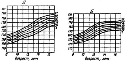 Рис. VII. 7. Перцентильные графические стандарты длины тела русских мальчиков (А) и девочек (Б) (Миклашевская и др., 198.8)