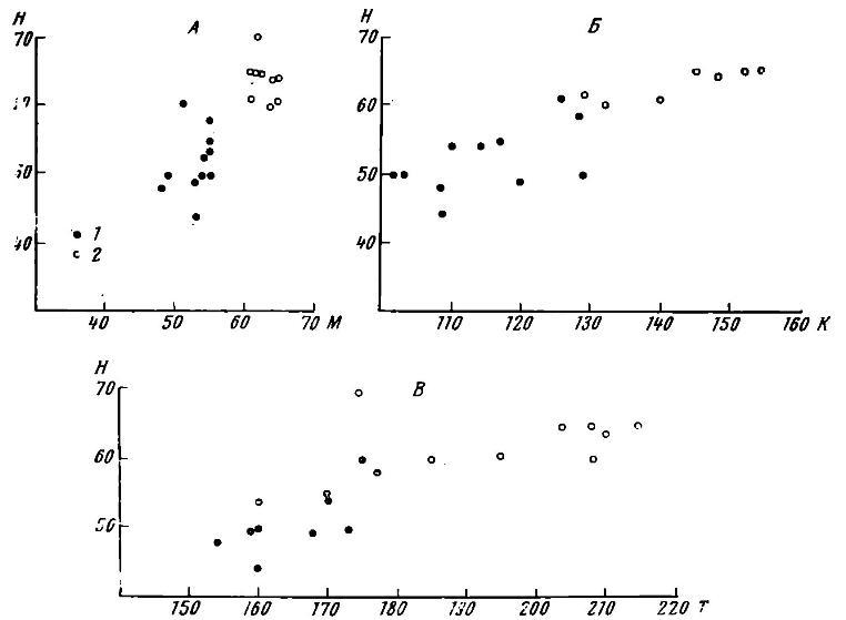 Рис. 7. Корреляционные графики для топоров групп 4 и 5. А. График 1. Корреляция между высотой обуха (Н) и длиной втулки (M) в мм; Б. График 2. Корреляция между высотой обуха (Н) и длиной клина (К) в мм; В. График 3. Корреляция между высотой обуха (Н) и длиной топора в мм. Примечание: коррелировались топоры, изображенные на рис. 6, 1—6, 9; 9, 1—9., а также опубликованные у Б. Г. Тихонова и А. М. Талъгрена. (Б. Г. Тихонов, Ук. соч. табл. XVII, 5 а, б; А. М. Тальгрен. Указ. соч. pL I, 2, 3) ив OAK за 1902 год стр. 125, рис. 209. Условные обозначения: 1 — топоры группы 4; 2 — топоры группы 5