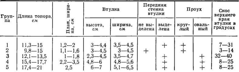 Таблица II. Количественные и качественные признаки топоров Уральской горно-металлургической области