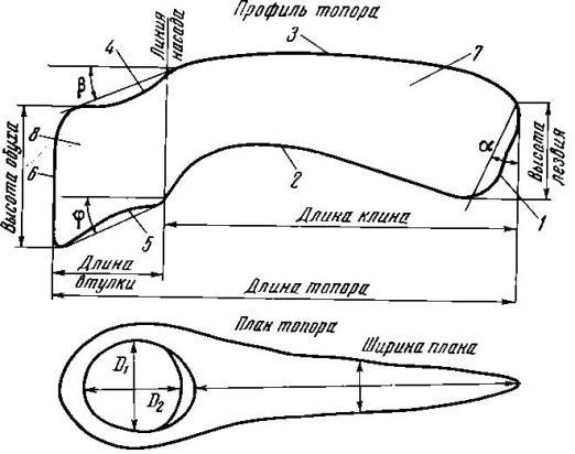 Рис. 1. Топор-схема 1 — лезвие; 2 — брюшко; 3 — спинка; 4 — верхний край втулки; 5 — нижний край втулки; 6 — обух; 7 — клин; 8 — втулка