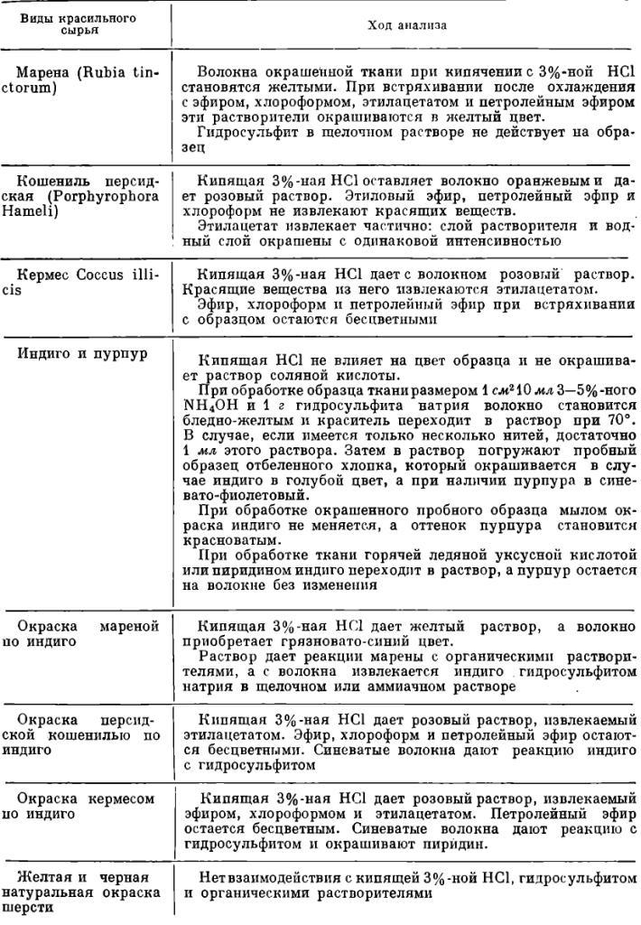 Таблица 3. Схема анализа красящих веществ по Пфистеру