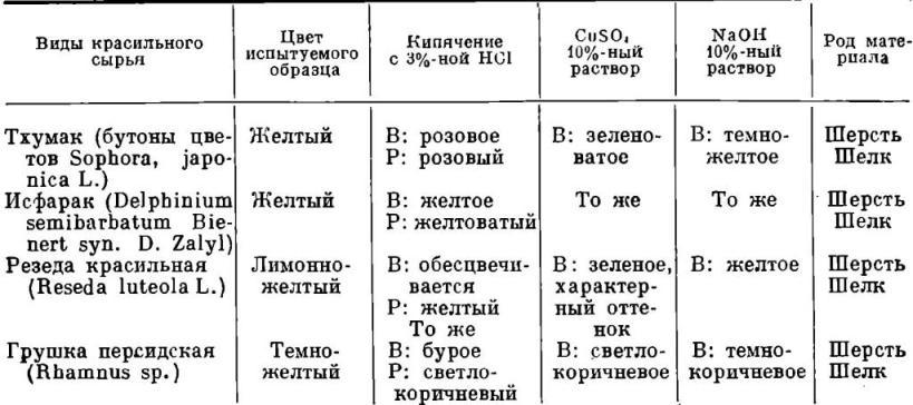 Таблица 4 Примечание. Протрава — квасцы алюмокалиевые; В—волокно; Р—раствор.
