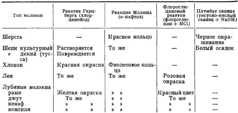 Таблица 1. Характерные реакции различных волокон