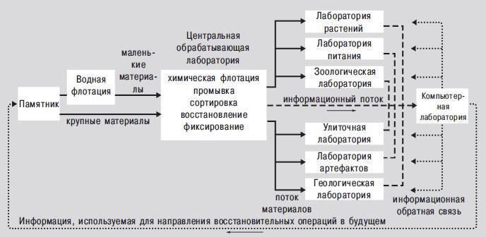 Рис. 9.3. Система обмена данных на памятнике Костер. Источник: Стюарт Струвер и Джеймс Браун «Организация исследования: пример из Иллинойса»
