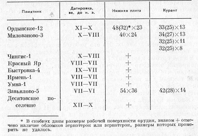 Таблица 2. Обмеры зернотерок лесостепного Приобья
