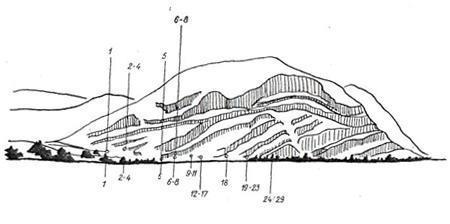 Рис. 67. Минусинская котловина. Тепсей I, общий вид (схема)