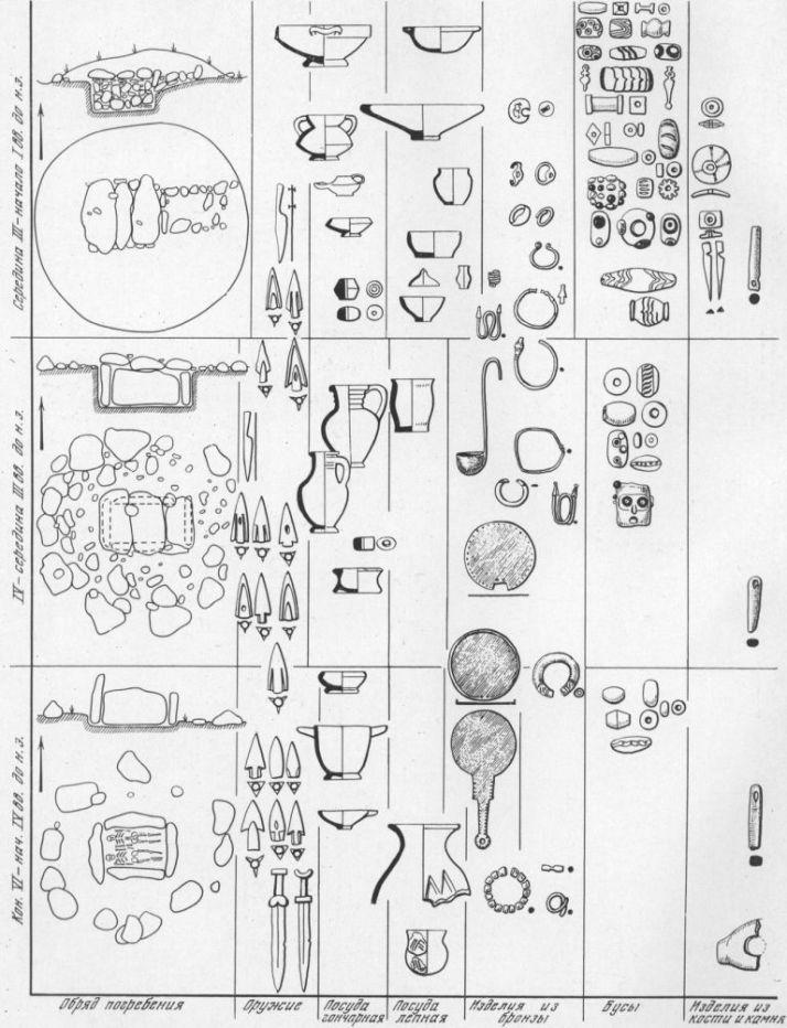 Таблица CXXV. Погребальный обряд сельского населения европейского Боспора VI — начала I в. до н. э. Составитель А. А. Масленников