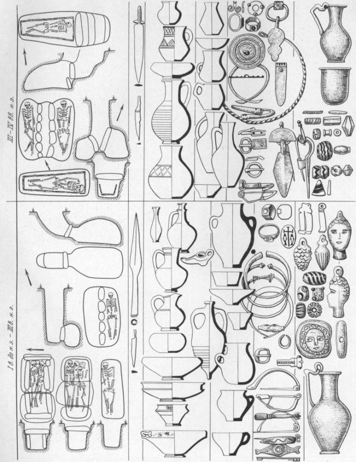 Таблица CXXVa. Погребальный обряд сельского населения европейского Боспора I в. до н. э. IV в. н. э. Составитель А. А. Масленников