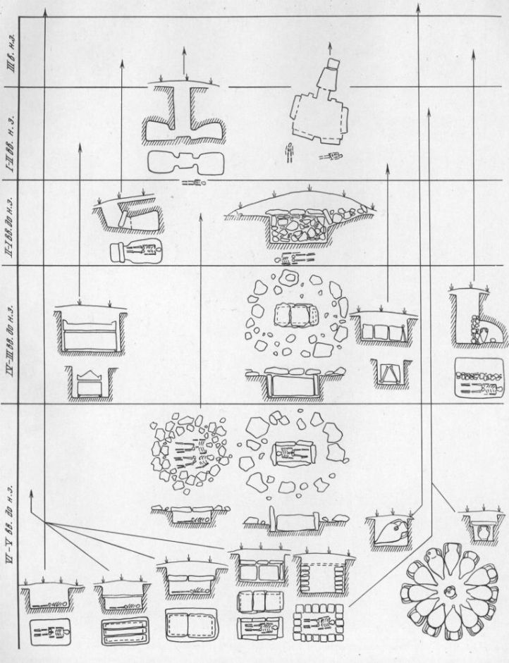 Таблица CXXIV. Типы могил античных некрополей Северного Причерноморья VI в. до н. э. — III в. н. э. Составитель А. А. Масленников