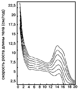 Рис. VI. 20. Процентильные кривые скорости роста длины тела французских мальчиков. Представлены 3-й, 10-й, 25-й, 50-й, 75-й, 90-й и 97-й процентили