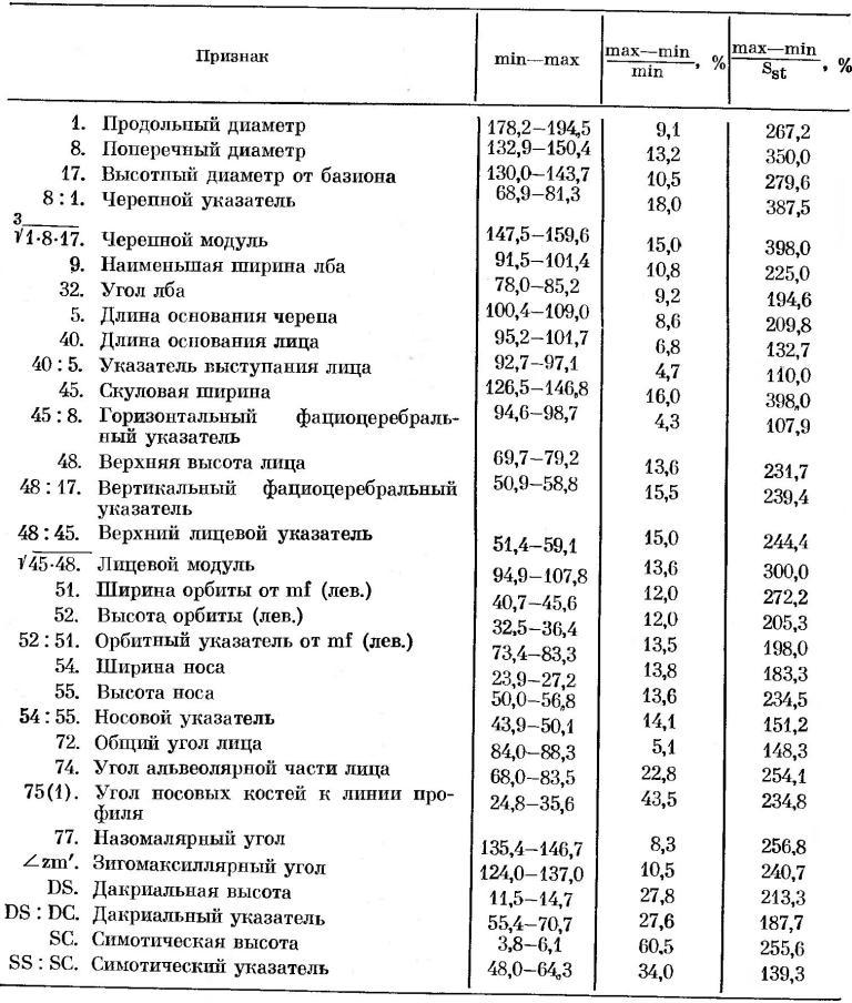 Таблица 5. Размах изменчивости признаков. Мужские черепа
