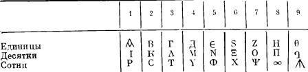 Таблица I.