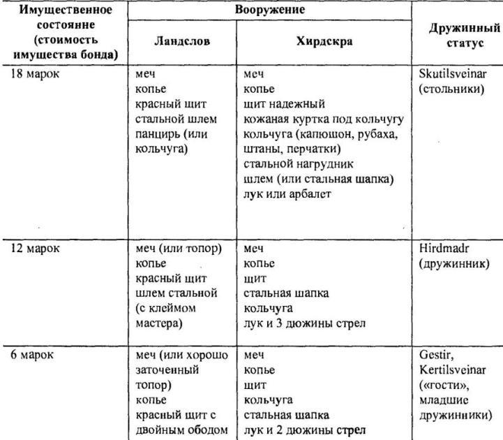 Таблица 4, Народное и дружинное вооружение XIII в.