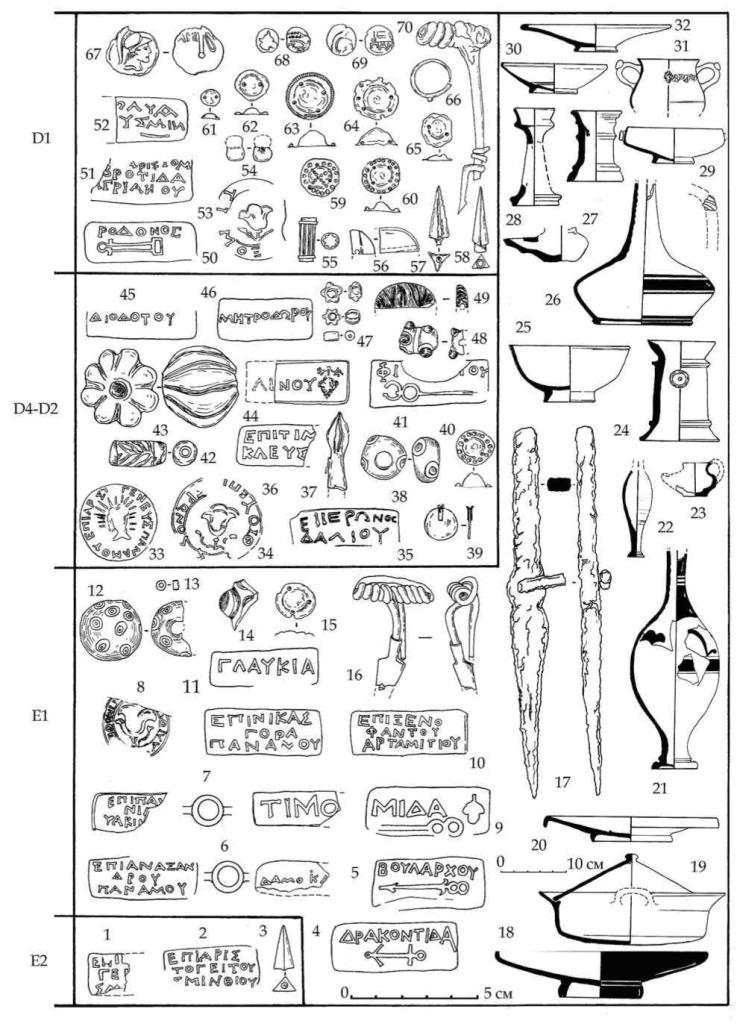 Рис. 16. Некоторые хроноиндикаторы горизонтов Е-D раскопа А-Б-В