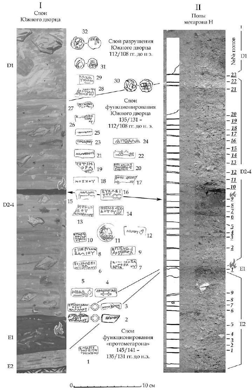 Рис. 9. Раскоп А-Б-В. Стратиграфические колонки слоев Южного дворца (I) и полов мегарона H (II). Некоторые хроноиндикаторы из раскопок Южного дворца. Е-D - горизонты.