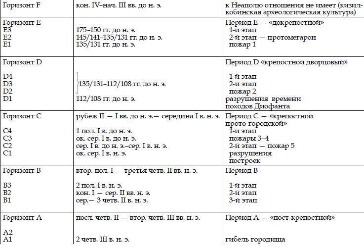 Таблица 2. Хронология и периодизация Неаполя скифского