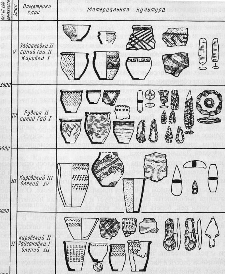 Неолит Приморья, зайсановская культура: хронология, памятники, археологический инвентарь