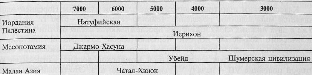 Основные центры раннего производящего неолита