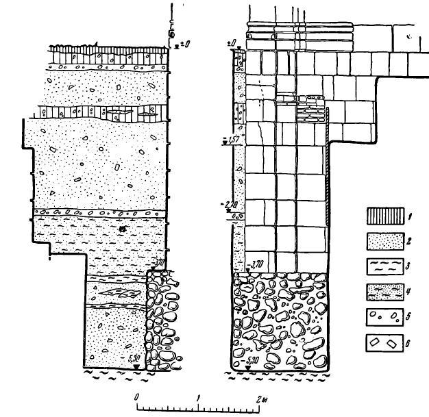 Рис. 5. Раскоп у юго-западного угла храма. Слева — западный профиль, справа — фасад кладки фундамента и основания храма. 1 — гумус; 2 — песок; 3 — глина; 4 — песок с глиной, супесь; 5 — известь, известковый щебень; 6 — кирпичный щебень