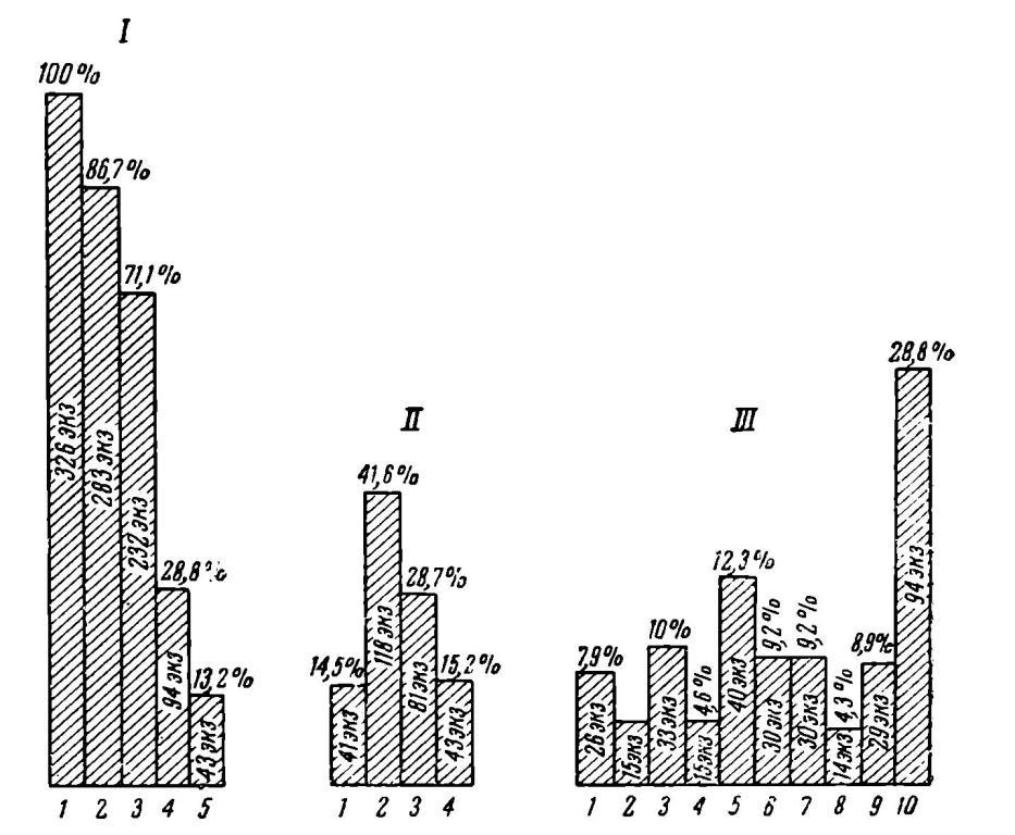 I — график выразительности материала: 1 — общее количество нуклеусов; 2 — количество технически определимых нуклеусов; 3 — типологически оп¬ределимые нуклеусы; 4 — типологически неопределимые нуклеусы; 5 —невы¬разительный материал; II — обобщающий график техники: 1 — клектонская техника; 2 — леваллуазская техника; 3 — мустьерская техника; 4 — поздняя техника; III — график типологии: 1 — древние (клектонские) нуклеусы; 2 — ашельские многогранники; 3 — леваллуа-ашельские нуклеусы; 4 — позднелеваллуазские нуклеусы; 5 — леваллуа-мустьерские нук¬леусы с круговой площадкой; 6 — мустьерские пирамидальные нуклеусы и многогранники; 7 — мустьерские дисковидные; 8 — верхнепалеолнтические; 9 — мезолитические и более поздние; 10 — типологически неопределимые
