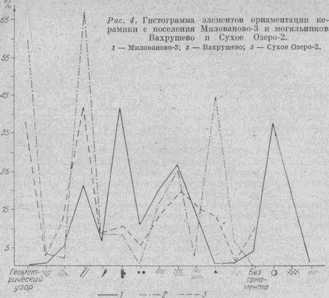 ob-andronovskom-komponente-5