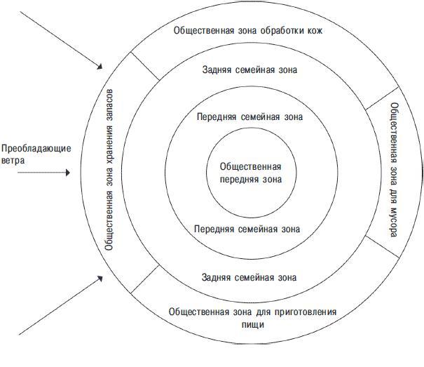 Рис.15.8 (a). Структура памятника. Гипотетическая модель, показывающая возможное расположение рабочих пространств в маленьком поселении