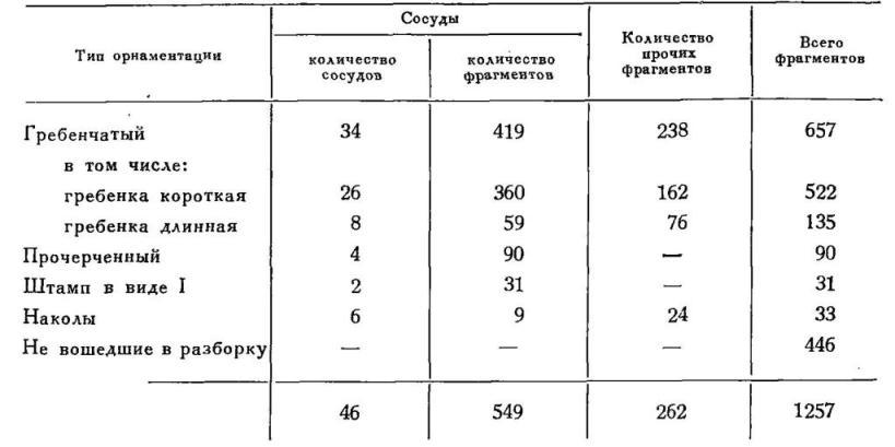 Таблица. Поселение Одино. Распределение керамики по типам орнамента