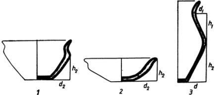 Рис. 23. Схема обмеров согдийской керамики (по Маршаку): 1 — глубокая чаша; 2 — низкая чаша; 3 — кувшин