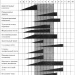 Рис. V. 2. Схема сроков миелинизации основных функциональных систем в мозге (по Бадаляну)