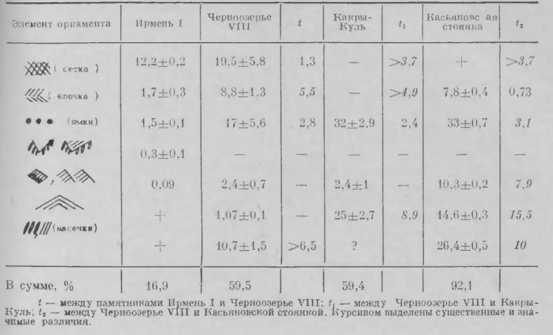 Таблица 2. Элементы культуры курмантау в ирменской орнаментике
