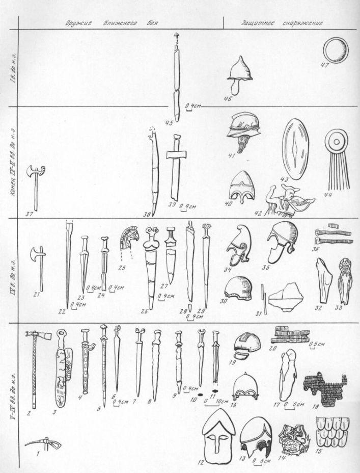 Таблица LXXXI. Оружие ближнего боя и защитное снаряжение 1 — бронзовый боевой топор, конец VII — начало VI в. до н. а., Цукурский лиман; 2 — железный топор с обложенной золотом втулкой и рукоятью, VI в. до п. а., Келермесский курган; 3 — меч в ножнах, V р. до н. а., станица Елизаветов-ская, курган 1; 4 — меч в золотых ножнах, 70—80 гг. VI в. до н. э., Келермесский курган; 5 — меч V в. до н. а., близ станицы Таманской; 6 — меч V—IV вв. до и. а.; 7 — меч с антенным навершием и бабочковидпым перекрестием, вторая четверть V в. до н. а., Елизаветовский могильник, курган 15; 8 — меч, середина V в. до н. а., Мирмекий; 9 — меч V в. до н. а., Мирмекий; 10 — меч второй половины VI в. до и. а., Тамань; 11 — меч V в. до н. а., Тамань; 12 — шлем коринфского типа (скульптурное изображение), камень, V в. до н. а., Пантикапей; 13 — шлем бронзовый, халкидский, близок к аттическому позднего варианта, первая половина V в. до н. э., Нимфей; 14 — нагрудник с изображением Горгоны, V в. до н. а., ст. Елизаветинская, бронза; 15 — железный кольчатый панцирь, отделанный местами медными чешуйками, конец V —начало IV в. до н. а., Кубань, Зубовский хутор; 16 — бронзовый шлем, первая половина VI в. до н. а., Келермесский курган; 17 — бронзовые поножи (кнемиды), V в. до н. э., Нимфей, курган 17; 18 — пластины панциря, середина V в. до н. э., Семибратний курган 2; 19 — бронзовый шлем второй половины V в. до н. а., Нимфей; 20 — железный чешуйчатый панцирь, V в. до н. а., Нимфей, курган 24; 21 — изображение боевого топора на монете IV в. до н. э., курган Солоха; 22 — клинок меча, V—IV вв. до н. а., Семибратние курганы; 23 — меч (акинак), IV—III вв. до н. а., Тирамба, могила 5; 24 — меч, V—IV вв. до н. а., Алушта; 25 — серебряная рукоять меча, начало IV в. до н. а., Семибратний курган 3; 26, 27, 29 — мечи, IV в. до п. а., станица Елизаветовская; 28 — меч, IV в. до н. а., мыс Ак-Бурун; 30 — бронзовый шлем, конец V — начало IV в. до н. а., курган Солоха; 31 — железные пластины панциря, IV в. до н. э., 
