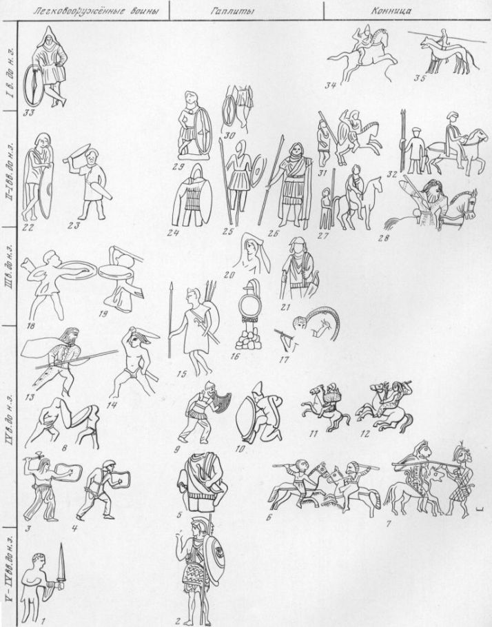 Таблица LXXXII. Легковооруженная пехота, гоплиты и конница V—I вв. до н. э. 1 — бронзовая статуэтка воина с мечом, V—IV вв. до н. э. (?), Елизаветовское городище; 2 — греческий воин, V в. до н. э., роспись на вазе; 3— воин с боевым топором и щитом, IV в. до н. э., курган Солоха; 4 — воин с акинаком и щитом, IV в. до н. э., курган Солоха (гребень); 5 — воин с чешуйчатым панцирем с луком, стрелой и горитом, статуя, Ахтанизовский лиман; в — всадники, сражающиеся копьями, изображение на пряжке, место находки неизвестно; 7 — конный и пеший воины на золотой пластине, Гермесовский курган, IV в. до н. э.; 8 — сражающиеся воины, терракота, IV в. до н. э., Горгиппия, городской курган; 9 — воин в броне с акинаком и щитом, IV в. до н. э., курган Солоха (гребень) ; 10 — воин на херсонесской монете 350—330 гг. до н. э.; 11 — всадник, конец IV в. до н. э., курган Солоха (гребень); 12 — всадник с копьем на золотой бляшке, IV в. до н. э,, курган Куль-Оба; 13, 14 — сражающиеся воины, фрагмент серебряного ритона, вторая половина IV — первая половина III в. до н. э.; 13 - изображение воина на расписной стеле, конец IV—III в. до н. э.; 16 — Трефей, терракота, III в. до н. э.; 17 — сражающийся воин, IV — первая половина III в. до н. э., фрагмент ритона; 18, 19 — воины со щитами, украшения саркофага, III в. до н. э., станица Благовещенская; 20 — воин с мечом, мраморный рельеф V—II вв. до н. о., Пантикапей; 21 — воин с горитом на рельефном надгробии, IV—III вв. до н. э., Ахтанизовский лиман; 22, 23 — воины со щитами, рельефные надгробия, II—I вв. до н. э., Пантикапей; 24 —воин в чешуйчатом панцире со щитом, IV—I вв. до н. э., надгробие, Ахтанизовский лиман; 25 — Трофей на боспорской монете, 39— 40 гг. н. э.; 26 — воин с копьем, надгробие, II в. до н. э., Пантикапей; 27 — всадник и воин с копьем, надгробие, III— II вв. до н. э.; 28 — воин с копьем, IV—III вв. до н. э., фрагмент ритона; 29 — воин в панцире со щитом, терракота, II—I вв. до н. э., Пантикапей; 30 — воин со щитом, II в. до н. э.