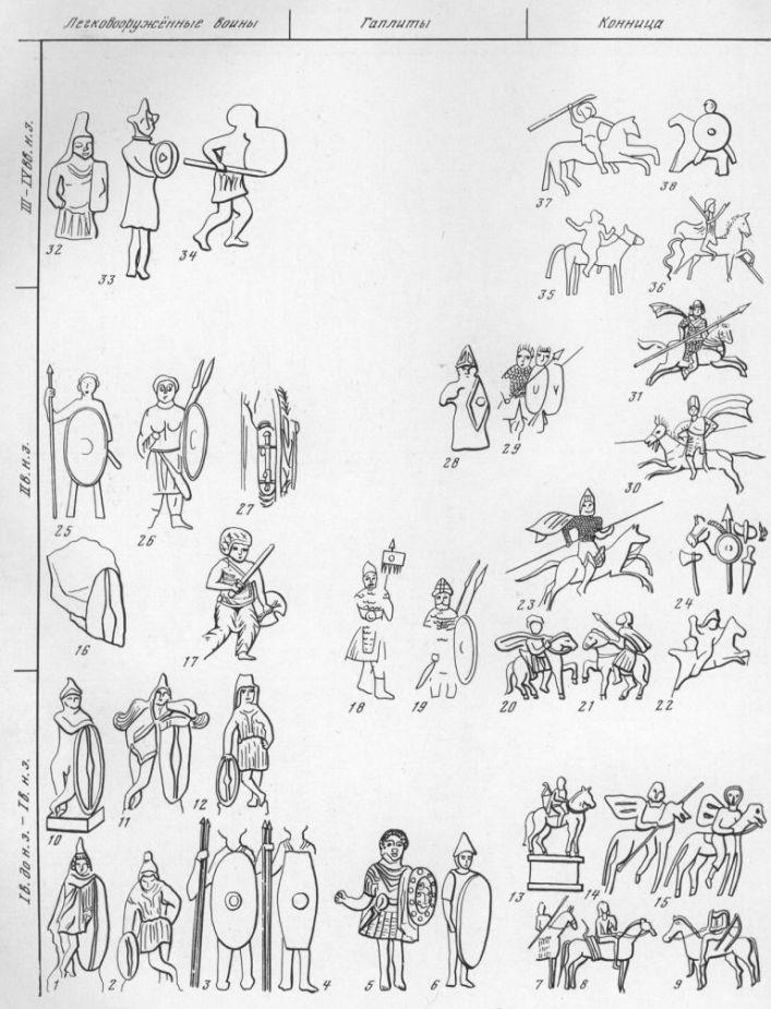 Таблица LXXXIII. Легковооруженная пехота, гоплиты и конница I в. до н. э. — IV в. н. э. I — воин со щитом, терракота I в. до н. э.— I в. н. э., Пантикапей; 2 — воин со щитом, терракота I в. до н. э.—-1 в. н. э., Фанагория; 3, 4 — воины со щитами и копьями на рельефном надгробии, конец I в., Пантикапей; 5 — воин, терракота I—II вв. н. з., Ольвия; 6 — воин со щитом, надгробие I в., Боспор; 7—9 — изображения всадников на надгробии I в., Пантикапей; 10—12 — воины со щитами, терракоты I—II вв., Пантикапей; 13—конная статуя на рельефном надгробии, Пантикапей; 14, 15 — всадники на надгробии I—II вв., Пантикапей; 16— воин со щитом, фрагмент терракотовой статуэтки I—II вв. н. э., станица Таманская; 17 — воин в шлеме с мечом и щитом, костяное украшение ларца, первые века нашей эры; 18, 19 — воины в броне с копьем и транспарантом и с двумя копьями и щитом, II в., Пантикапей, склеп 1872 г.; 20, 21 — всадники, надгробие 179 г., Фанагория; 22 — скачущий всадник, терракота I—II вв., Пантикапей; 23 — всадник в чешуйчатой броне с копьем, Пантикапей, склеп 1872 г.; 24 — снаряжение всадника на боспорской монете 132—136 гг.; 25 — воин со щитом и копьем, 116 г. н. э., Боспорское царство; 26 — воин с копьями и щитом, роспись склепа II в., Пантикапей; 27 — деталь мраморной статуи с изображением короткого меча, I—II вв., Горгиппия; 28 — воин со щитом в шлеме, терракота II в., Пантикапей; 29 — воины в чешуйчатой броне в шлемах с копьем и щитом, роспись II в., Пантикапей, склеп 1872 г.; 30 — изображение всадника, роспись II в., Пантикапей, склеп; 31 — тяжеловооруженный всадник на рельефе Трифона, II в., Танаис; 32, 33 — воины со щитами, терракота II—III вв., Пантикапей; 34 — воин с копьем и щитом на надгробном рельефе, III—IV вв., Боспор; 35— всадник с двумя копьями на надгробном рельефе I—II вв., Пантикапей; 36 — всадник на боспорской монете 210— 226 гг.; 37 — всадник с копьем на рельефном надгробии II в., с. Поповка; 38 — всадник, терракота I—IV вв., Пантикапей. Составитель Б. Г. Петерс