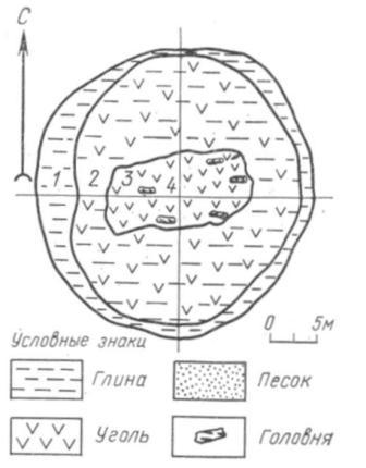 Рис. 4. Строение кострища в кургане № Оль-1, Гнёздово: 1 — поверхность кургана, не занятая кострищем; 2 — слой золы, разлетевшийся при прогорании костра и возведении насыпи; 3 — уголь — остатки сожжения костра; 4— жирный уголь — остатки трупосожжения