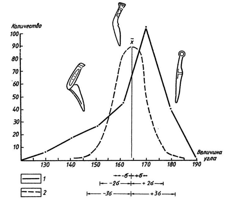 Рис. 36. Распределение бронзовых карасукских и татарских ножей по величине центрального угла: 1 — эмпирическое распределение; 2— теоретическое распределение (нормальная кривая)