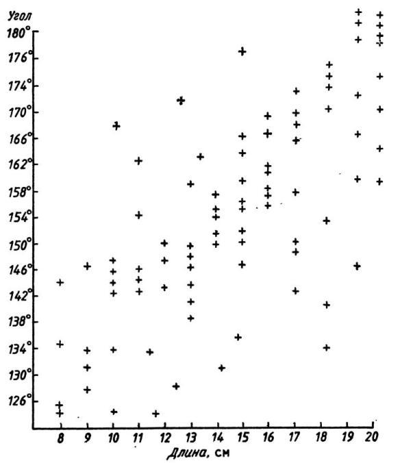 Рис. 38. Корреляция между величиной центрального угла и длиной карасукских ножей