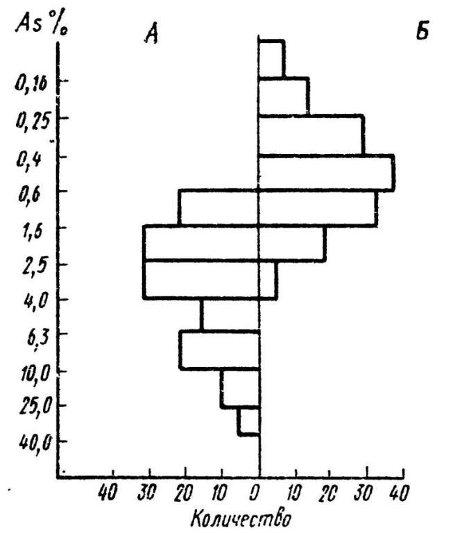 Рис. 39, Распределение концентраций примесей мышьяка в бронзе (но Черныху): А--бусы, подвески, булавки; /> ножк. топоры, наконечники стрел, копий, серпы