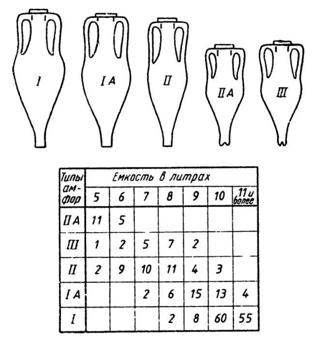 Рис. 42. Соотношение (корреляция) между типами гераклейских амфор и их емкостью (по Брашинскому)