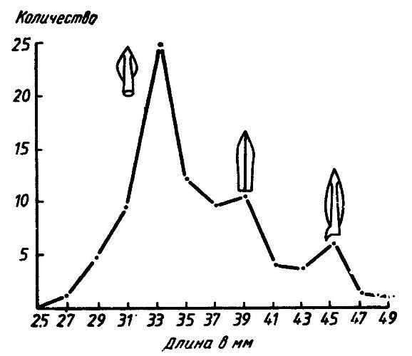 Рис. 30. Графическое представление статистического ряда: распределение наконечников стрел по длине