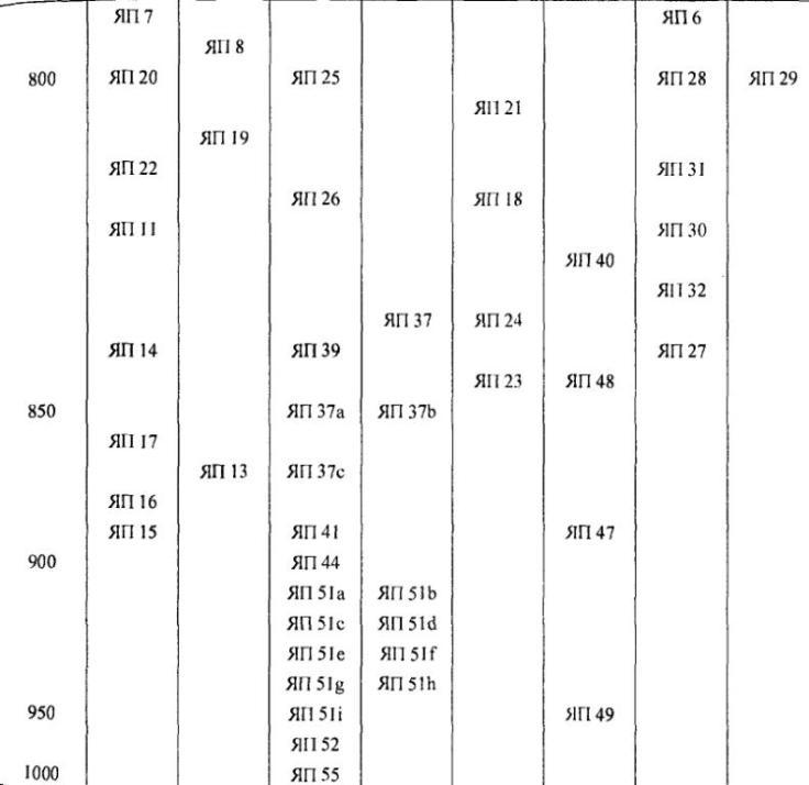 Таблица 11. «Типологическое дерево» скорлупообразных фибул
