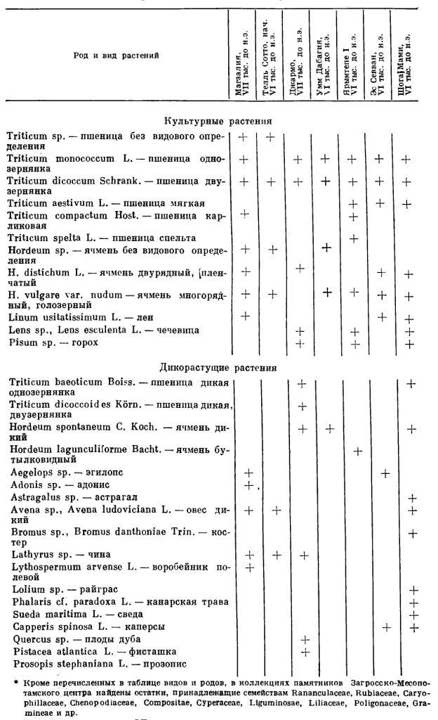 Палеоэтноботанические находки с памятников VII—VI тысячелетий до н.э. Загросско-Месопотамского центра.