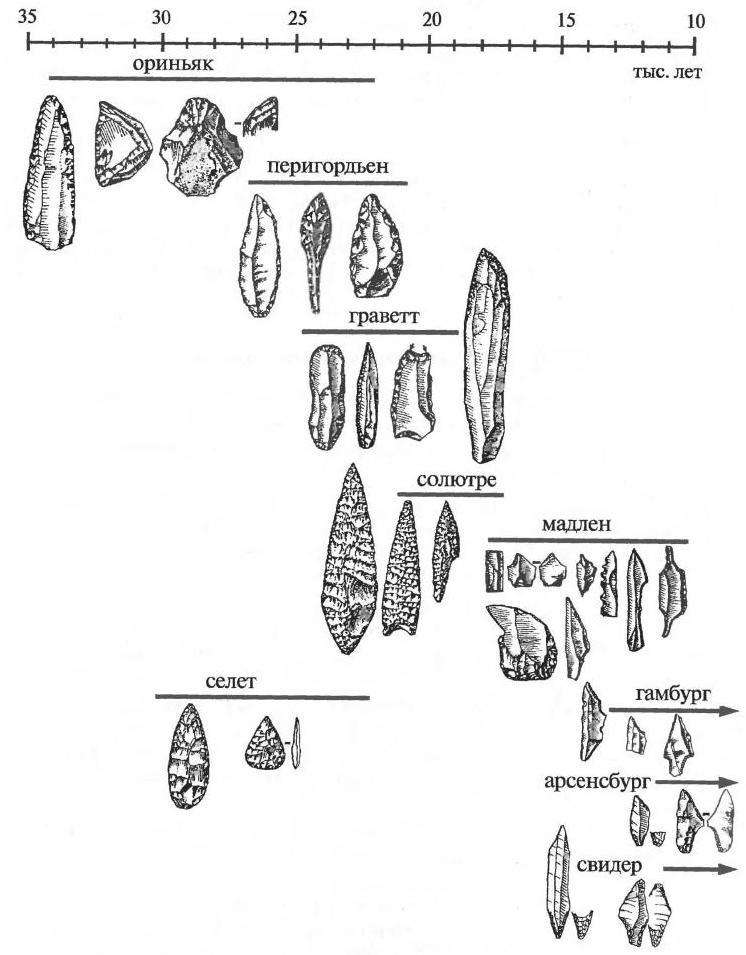 Соотношение основных культурных областей верхнего палеолита в Западной и Центральной Европе