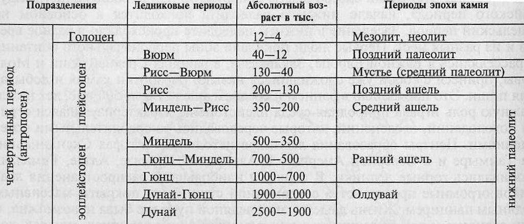 Периодизация палеолита Евразии