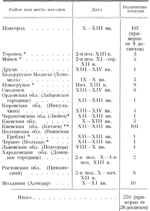 ТАБЛИЦА 3. Панцири IX—XIII вв. *Наши добавления к списку А. Ф. Медведева. **У А. Ф. Медведева ошибочно обозначено как Олельково городище.
