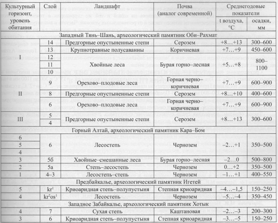 Таблица 2. Разнообразие природно-климатических условий обитания человека в разных регионах территории Евразии на протяжении среднего вюрма (W2)