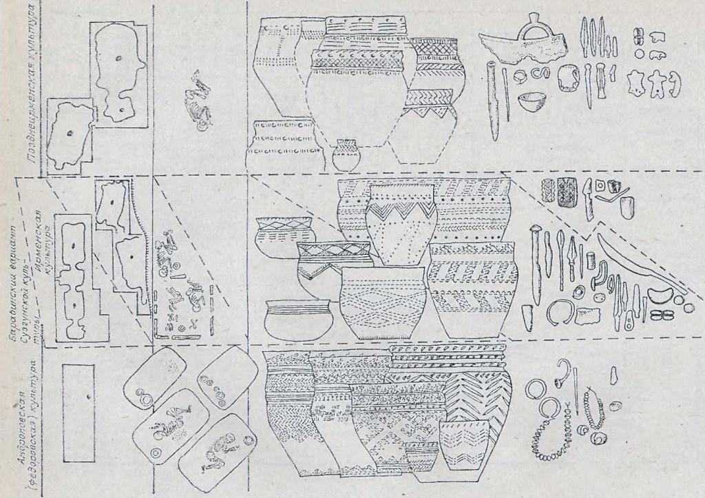 Рис. 88. Динамика изменения жилищ, погребального обряда и инвентаря в эпоху бронзы. Барабинская лесостепь.