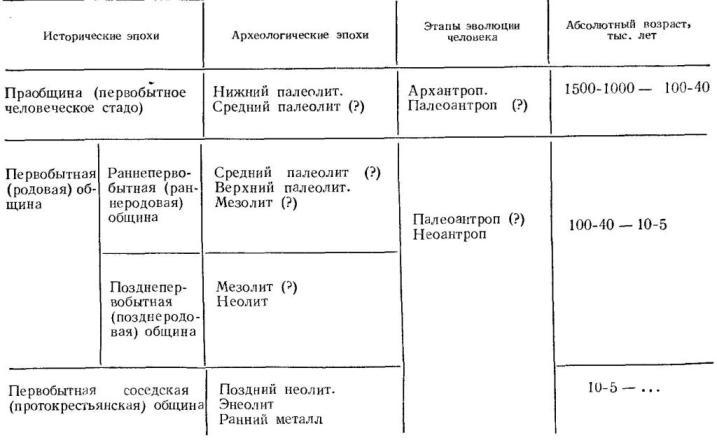 periodizatsiya-i-hronologiya-pervobyitnoy-istorii