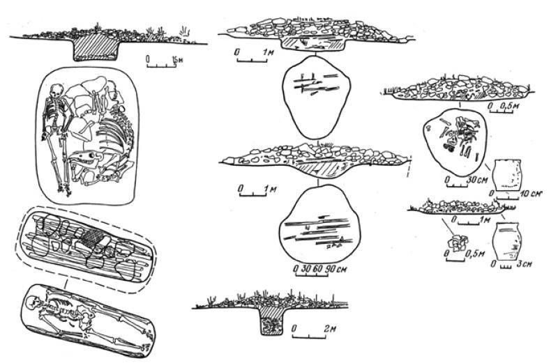 Рис. 5.7. Погребальный обряд тюрок Тяньшаня. VI—X вв. (по К.Ш. Табалдиеву)